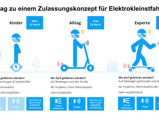 Positionspapier zur Legalisierung aller Elektrokleinstfahrzeuge in Deutschland vorgestellt
